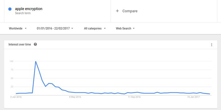Interest over time for 'apple encryption, according to Google Trends'