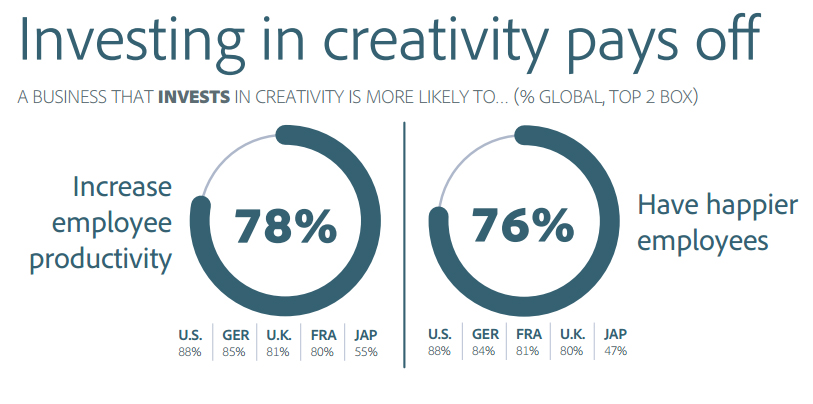 There is a global consensus that investing     in creativity will pay off in the productivity and happiness of employees