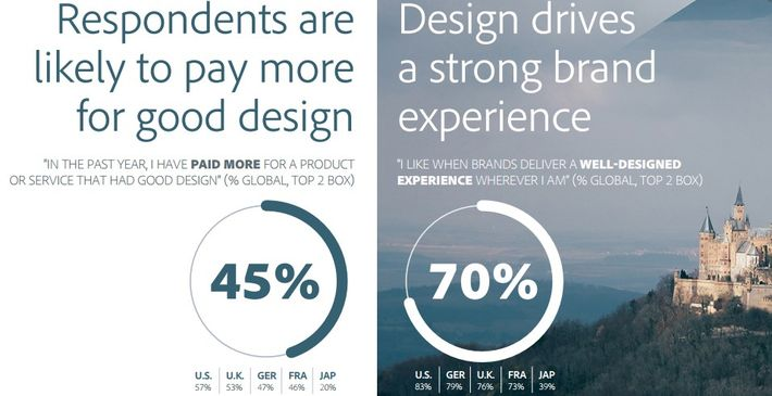 Good design - a strong signal of creativity - makes     consumers willing to pay more and create a stronger brand experience