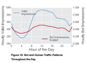 Bot operators mimic human traffic patterns, via Bot Baseline Report 2015