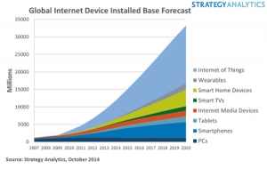 Global internet-connected   device forecast