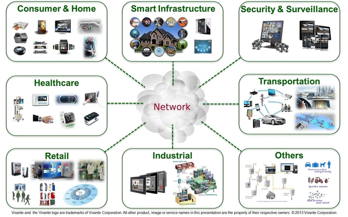 Major domains to benefit from IoT