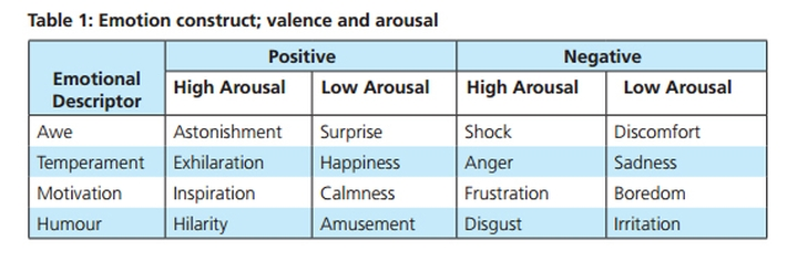 The emotional categories used in Nelson-Field et al research; a screenshot showing Table 1 from 'Make em laugh, make em cry: understanding which       emotions drive video sharing on Facebook', 2011