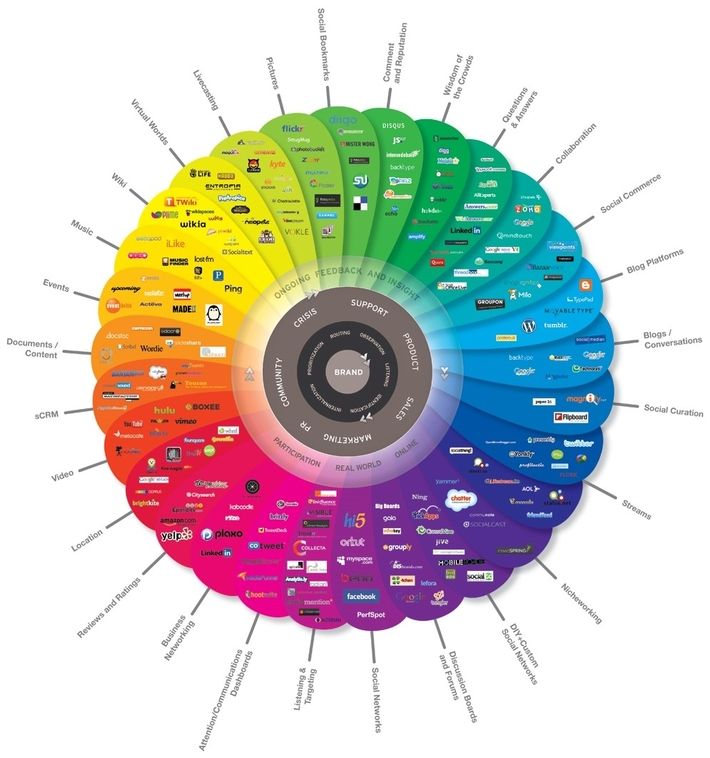Brian Solis' Conversation Prism - a visual map of the social media landscape   that tracks dominant and promising social networks and organizes them by how they're used in everyday life