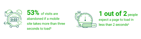 Low loading speed can cripple a mobile site because users simply     abandon it according to the 2016 DoubleClick report 'The need for mobile speed'