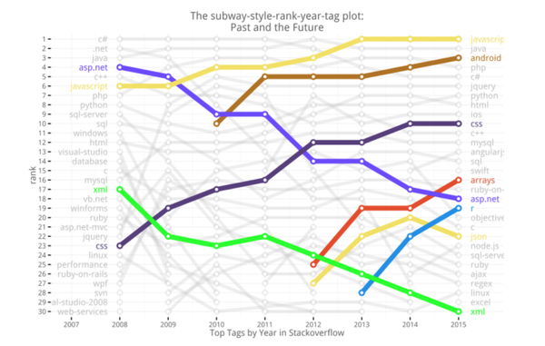 Subway style ranking plot of Stackoverflow top tags, by Joshua Kunst